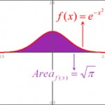 Random image: gaussian_integral